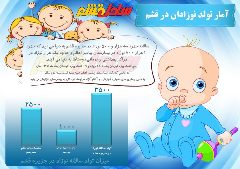 تصویر از آمار تولد نوزادان در جزیره قشم/اینفوگرافی